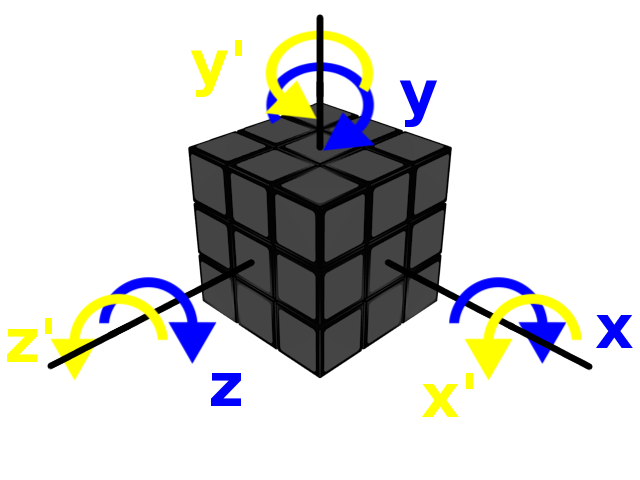 Rubik's Cube Axis rotations of the cube X Y Z