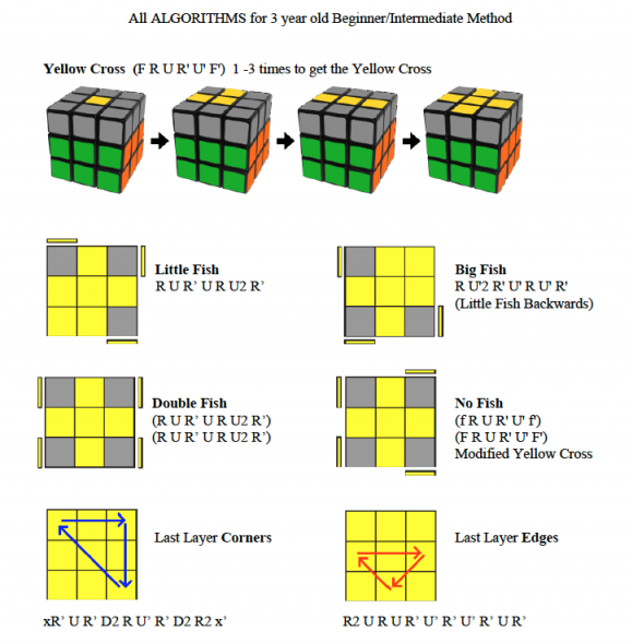 Learn How To Solve Rubik's Cube Beginner Method Algorithms